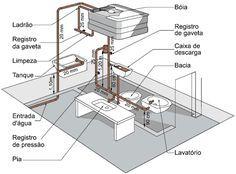 Gabarito para instalações hidráulicas: Qual a medida de altura da torneira da cozinha ou do chuveiro? Estas e outras informações serão passadas neste artigo