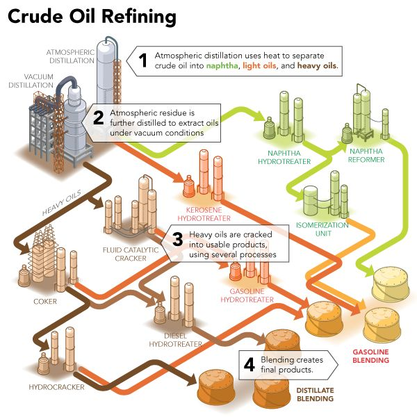 crude oil refining Iea refinery margins methodology notes oil industry and markets  energy consumption data on the basis of refining any mixture of available crude oil.