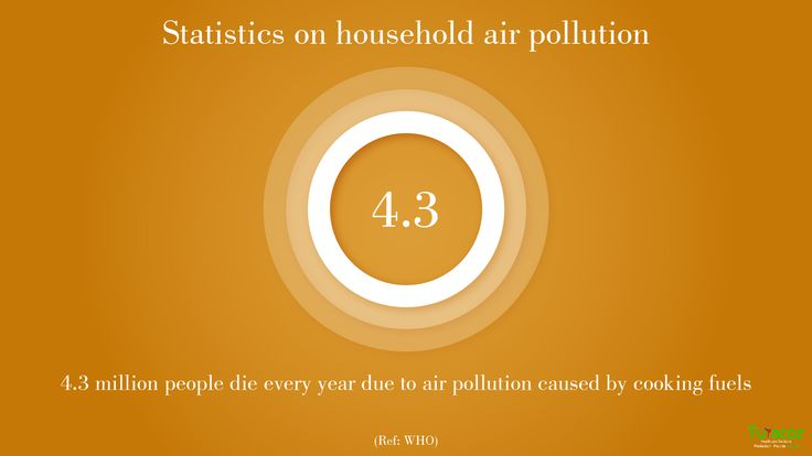 #Statistics on #AirPollution : #TuracozHealthcareSolutions statistical update on household air pollution