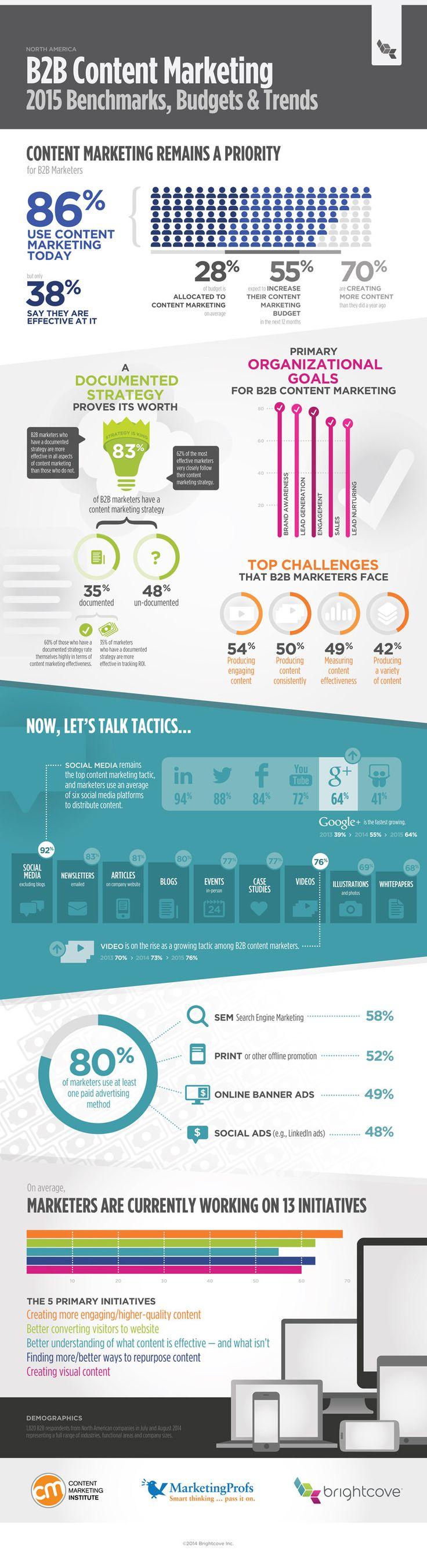 Marketing de contenu B2B: tendances pour 2015 [Infographie]