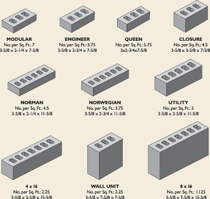 Brick Sizes Work Technical In 2019 Brick Civil Engineering