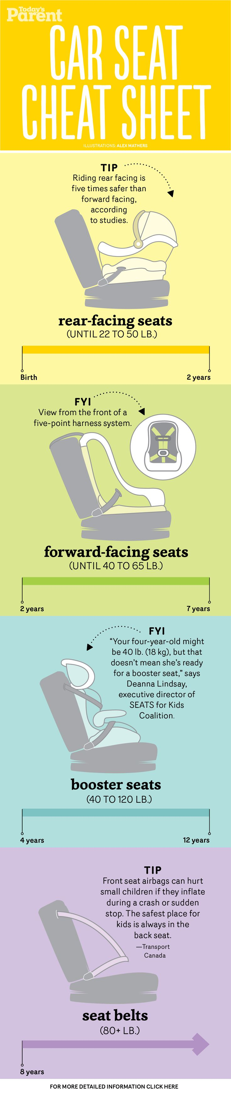 Car seats are so important!