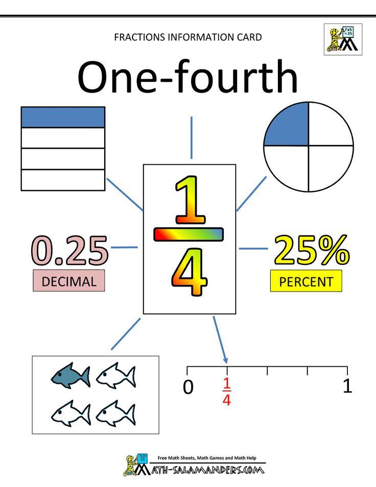 fraction math fourths 1