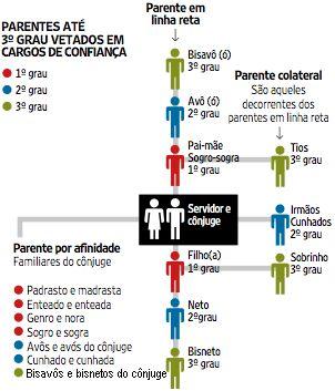 PARENTE + CARGO NO EXECUTIVO + 1 GRAU + 2 GRAU + GRAU DE PARENTESCO - Pesquisa Google