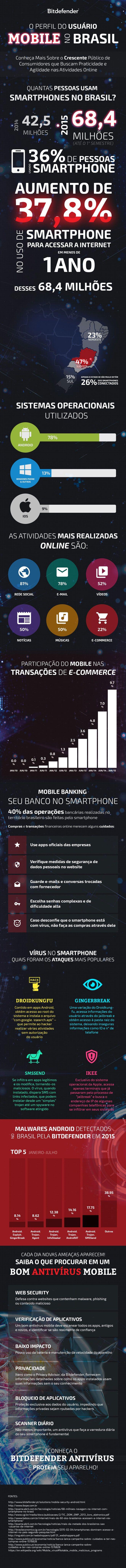 Perfil do utilizador mobile no Brasil