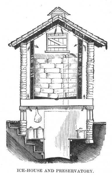 another ice house design showing storage of meat & dairy - food storage