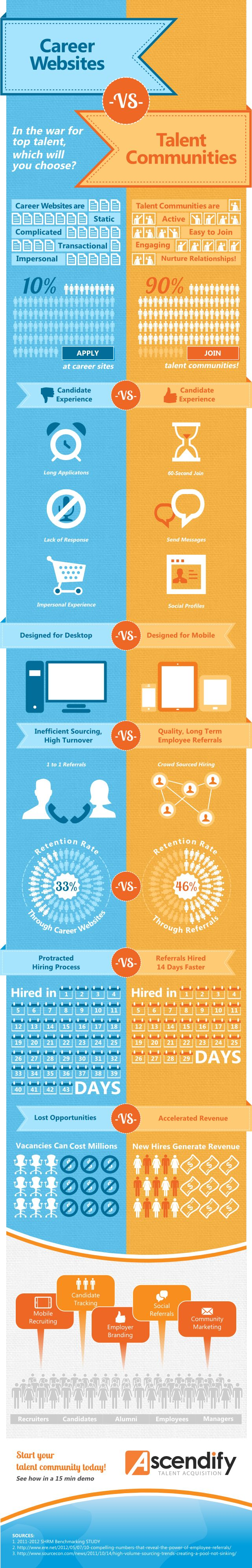 Career Websites vs. Talent Communities. Career websites are leaking top talent! Did you know that only 1 out of 10 candidates take the time to apply? 90% are turned away by the long application process, impersonal experience, or simply because they don't see a job opening that's right for them. But what if you could capture those passive candidates?