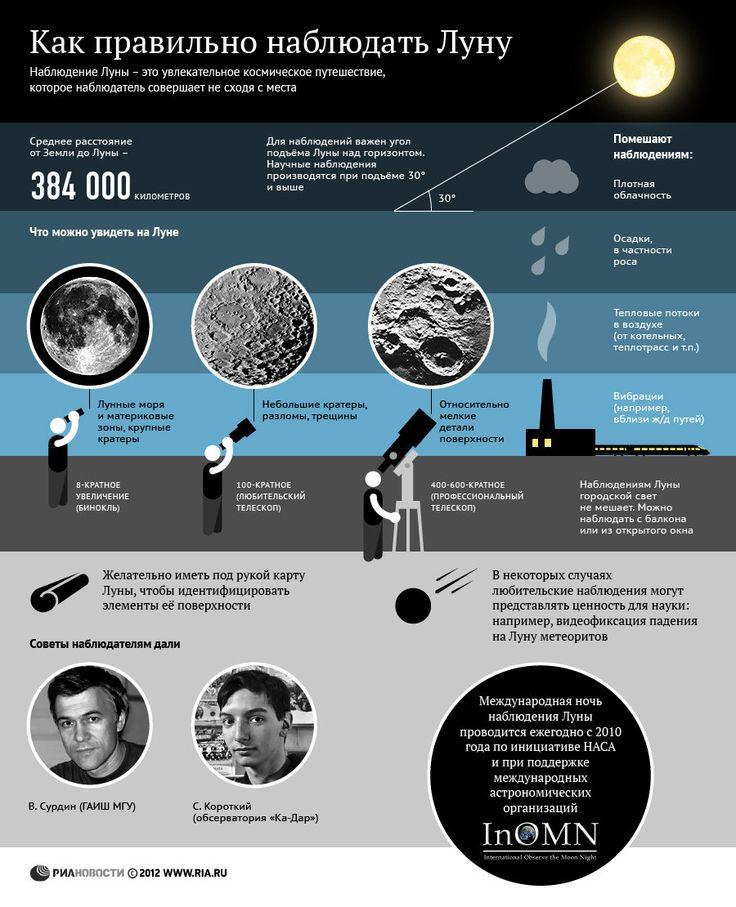 Как правильно наблюдать Луну | РИА Новости
