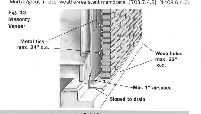 Image result for brick veneer