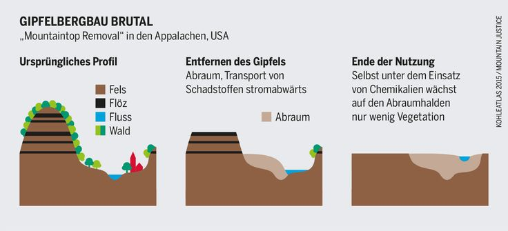 "Infografik: Gipfelbergbau brutal - ""Mountaintop Removal"" in den Appalachen, USA"