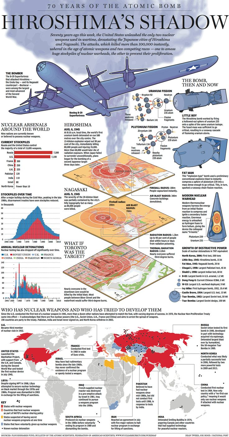 Great graphic from the National Post, released August 1, 2015 - What happened in the 70  years following Hiroshima and Nagasaki.