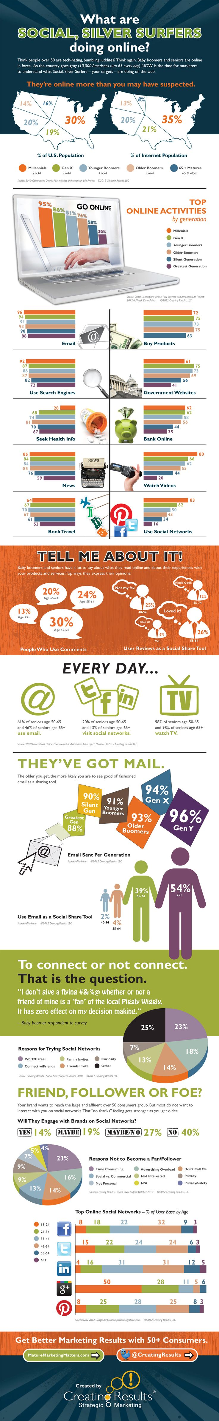 Infographic showing percentage of people online and using social media or email by age / generation.