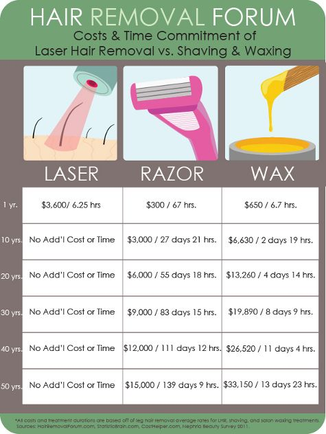 The Better Investment: Laser Hair Removal vs Shaving vs Waxing! www.hellosmooth.com
