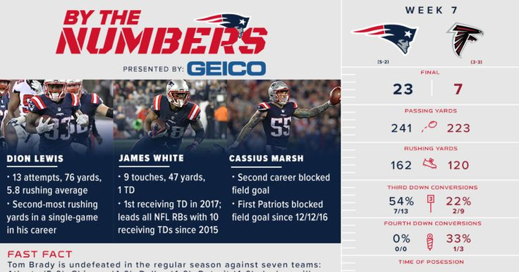 We break down the important stats and milestones from the Patriots 23-7 win over the Falcons in this week's infographic.