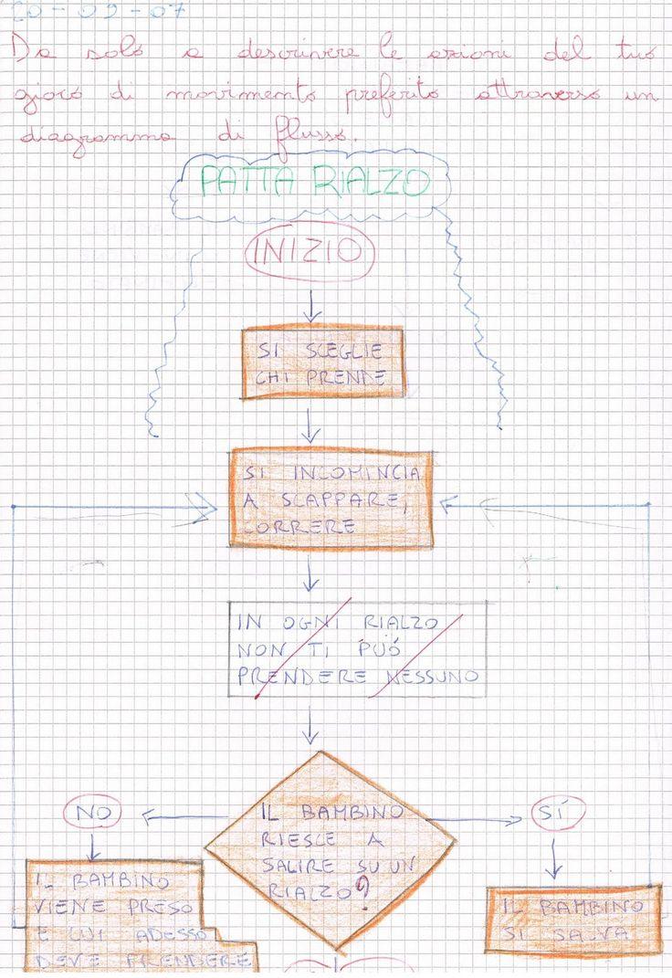 Descrivi le azioni del tuo gioco di movimento preferito attraverso un diagramma di flusso.      Visualizza e stampa con Google Docs ...