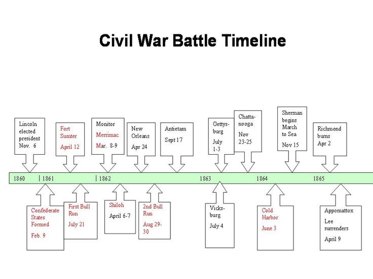 Civil war date