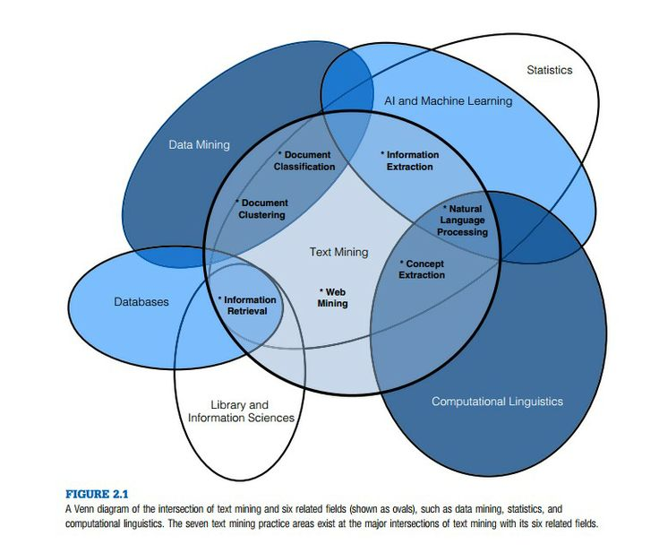 Venn Diagram Of The Intersection Of Text Mining And Six