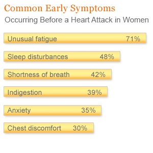 Common heart attack early symptoms in women - worth noting as quite different to common early symptoms for men.