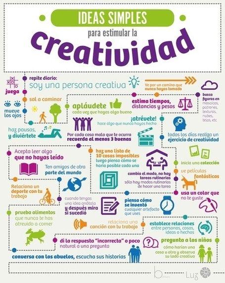 Creatividad e ideas. Una idea de cómo pueden los alumnos tener ideas y trabajar creativamente.