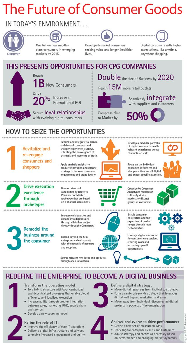 The CPG Digital Revolution: Moving from Analog to Digital Operating Model—Infographic