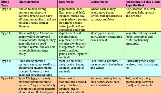 The Facts About The Blood Type Diet - PositiveMedPositiveMed | Where Positive Thinking Impacts Life