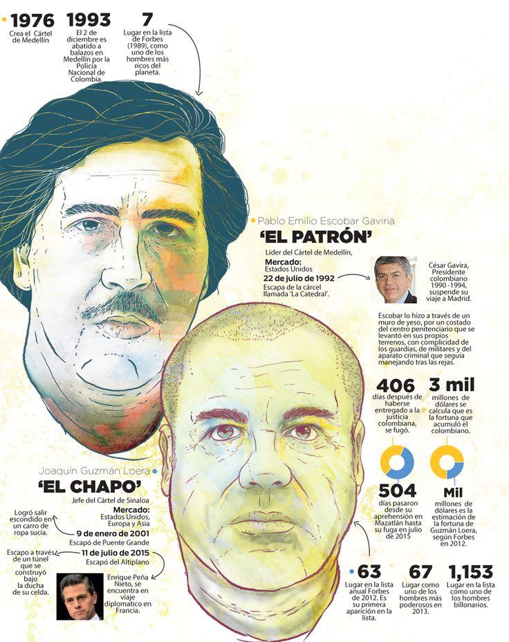Pablo Escobar and El Chapo Gúzman