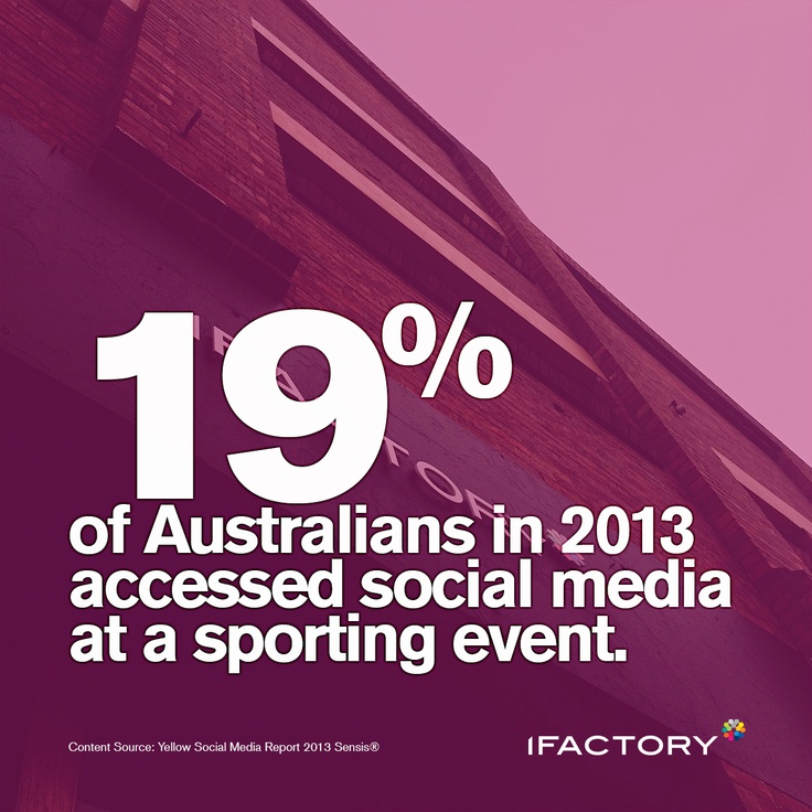 19% of Australians in 2013 accessed social media  at a sporting event. #Australia #social #socialmedia  #sport #statistics #ifactory