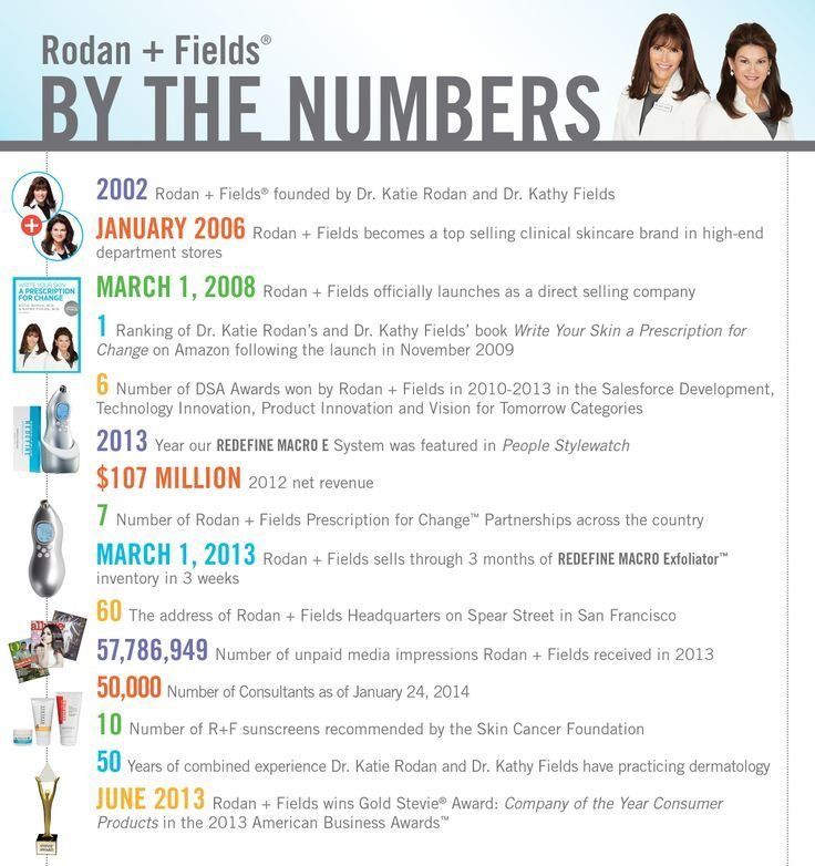 rodan and fields facts - Google Search