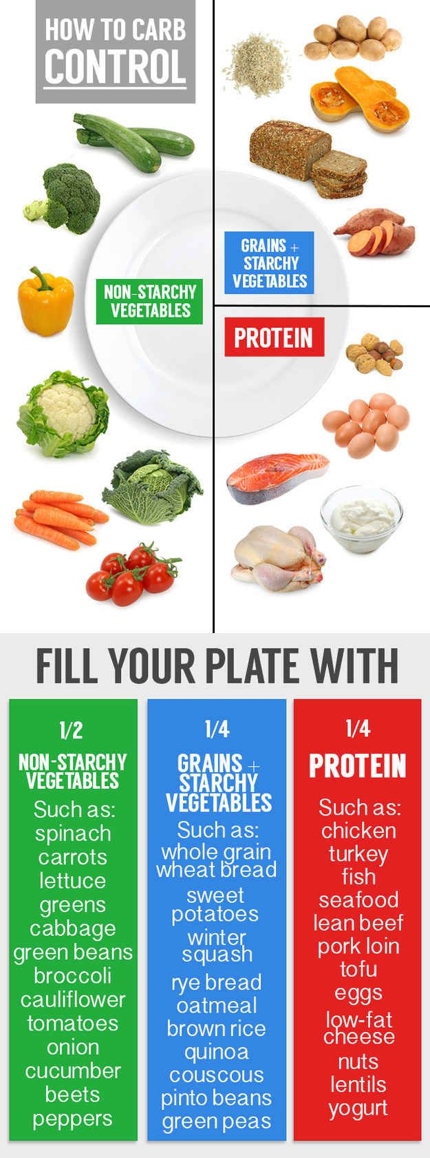 Fill ½ your plate with vegetables (think dark greens), ¼ protein, and ¼ starch. | 31 Healthy Ways People With Diabetes Can Enjoy Carbs