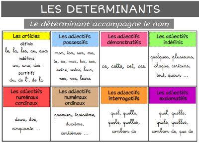 LES DIFFERENTS DETERMINANTS   Grammaire cm2, Affiches grammaire et Exercice ce2
