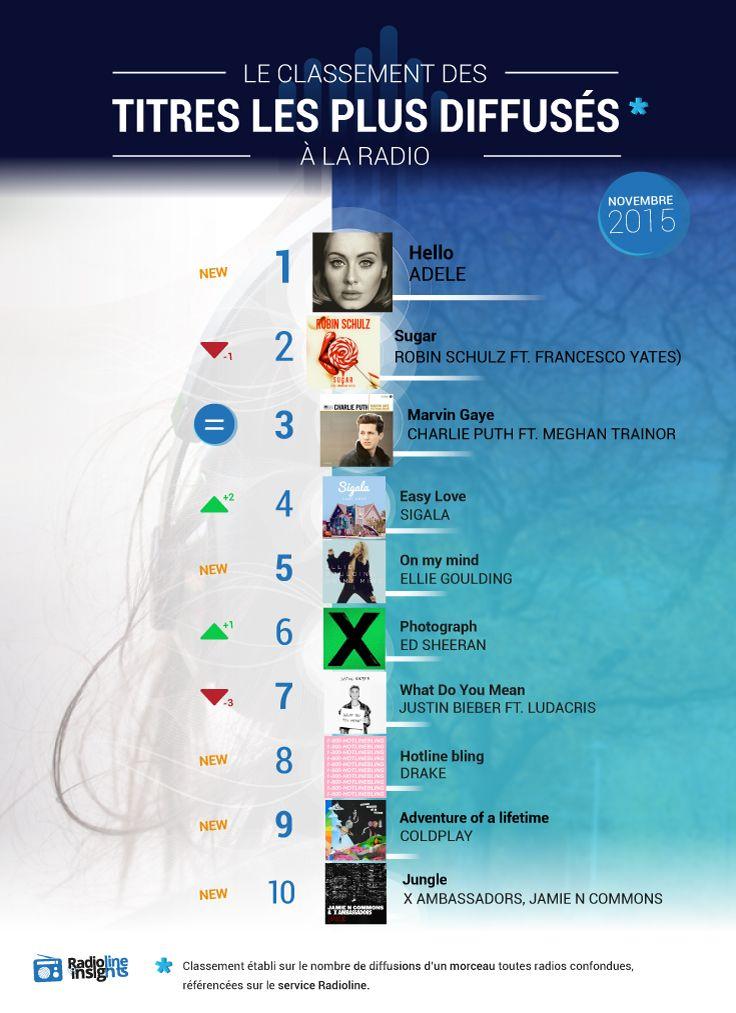 #RadiolineInsights présente le classement des titres les plus diffusés à la radio en novembre 2015 ! #infographie #musique #titre #classement #top #adele