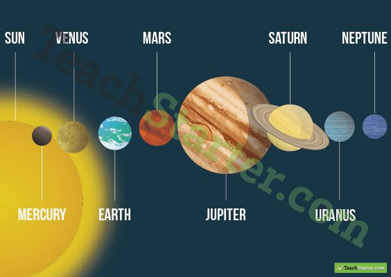 outer planets in order of the solar system - photo #18