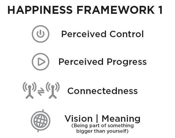 Happiness Framework