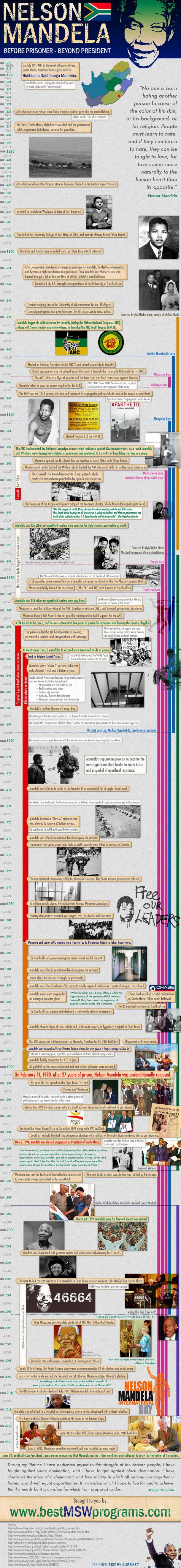 Nelson Mandela: Before Prisoner, Beyond President[INFOGRAPHIC] #NelsonMandela
