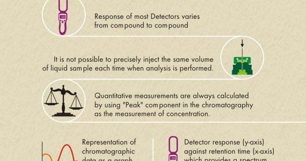 The Workings Of Gas Chromatography |via Chromatographyinst.com for http://ift.tt/2gUqHTb