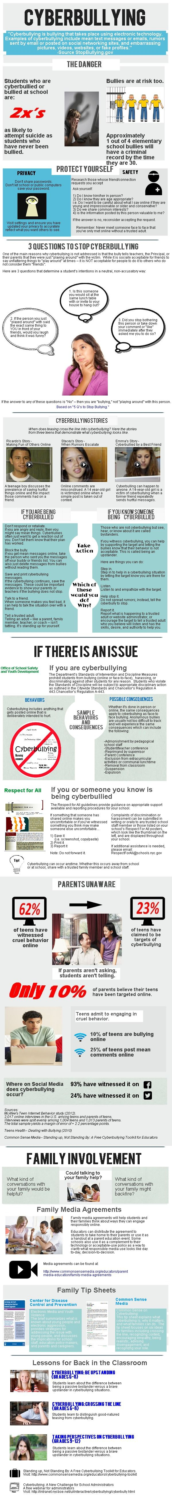 Cyberbullying | #infographic made in @Piktochart