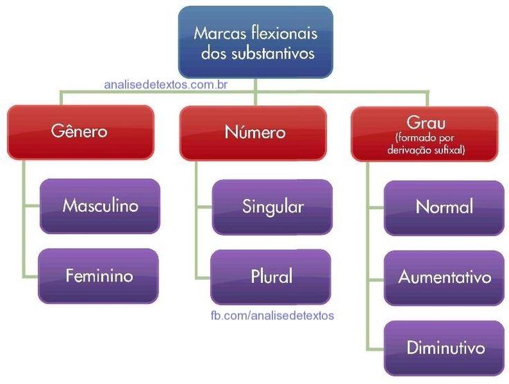 Mapa mental sobre marcas flexionais do substantivo. Acesse http://www.analisedetextos.com.br/ e veja muito mais.