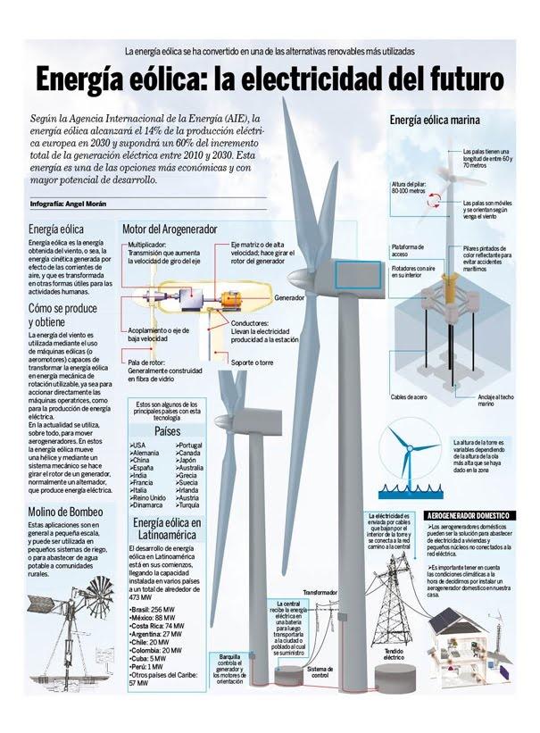 Energía Eólica http://2.bp.blogspot.com/_onzNXcL6SD8/S-N_9pXqdaI/AAAAAAAAAAc/v0s_lwxy2dE/s1600/Energ%25C3%25ADa%2BE%25C3%25B3lica.jpg