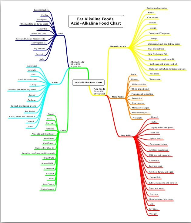 Eat alkaline diet - balance ph in body - washes the cancer fungus away!