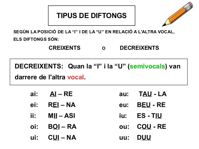 """LA SÍL·LABATIPUS DE DIFTONGS DECREIXENTS: Quan la """"I"""" i la """"U"""" (semivocals) van darrere de l'altra vocal. SEGÚN LA POSICIÓ..."""