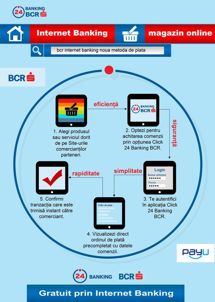 Infografic despre serviciul de Internet Banking, BCR Click 24 Banking.
