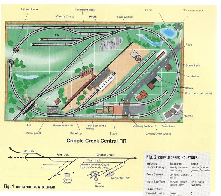 """Cripple Creek Central Layout From """"HO Railroad From Start"""