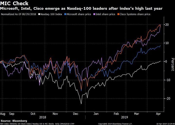 Nasdaq 100 Gets Back To Record With Mic Stocks Not Fangs Nasdaq 100 Nasdaq Cisco Systems