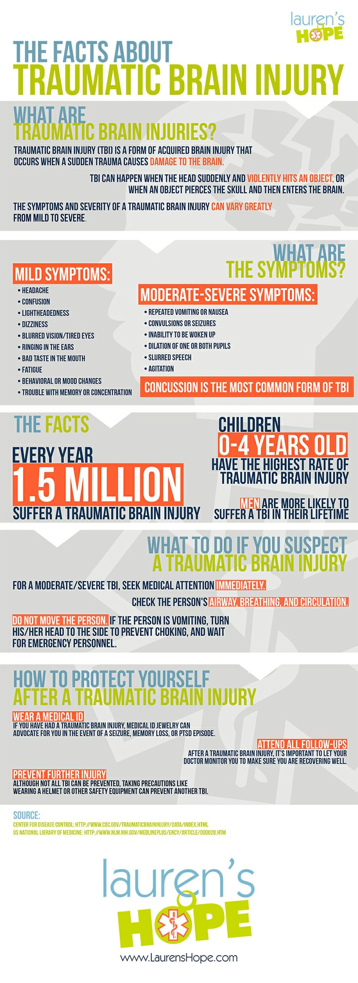 1.5 million people suffer from a #TraumaticBrainInjury every year. Do you know the signs and symptoms of a #TBI? #infographic #medicalid Internet Site,  Website, Web Site, Infographic Medicalid, Health Topic, People Suffering, General Health