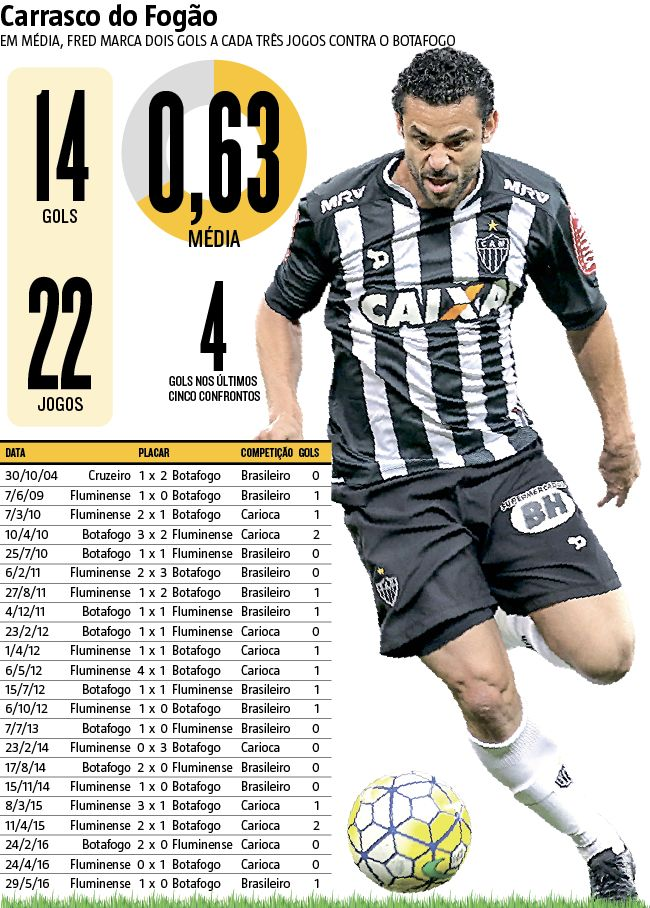 Contra o Botafogo, Fred marcou 14 gols em 22 jogos. E nenhum deles foi no Mineirão. Na única vez que o atacante enfrentou o time carioca no Gigante da Pampulha, o dono do apito era Edilson Pereira de Carvalho, denunciado e condenado por ter manipulado resultados em prol de uma quadrilha de apostadores. (30/06/2016) #Atlético #Galo #Botafogo #Fred #CampeonatoBrasileiro #Brasileirão #infográfico #Infografia #HojeEmDia