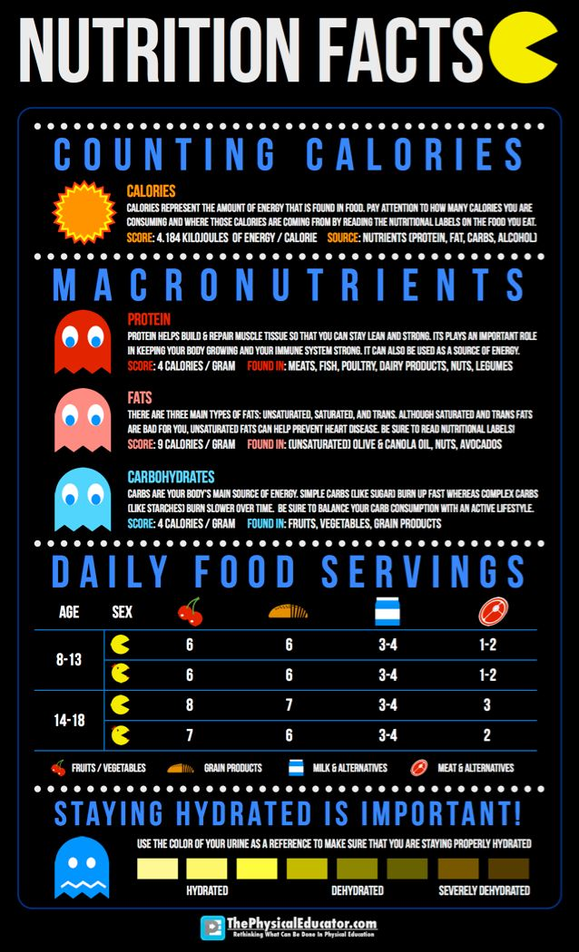 Nutritional Facts Graphic Design