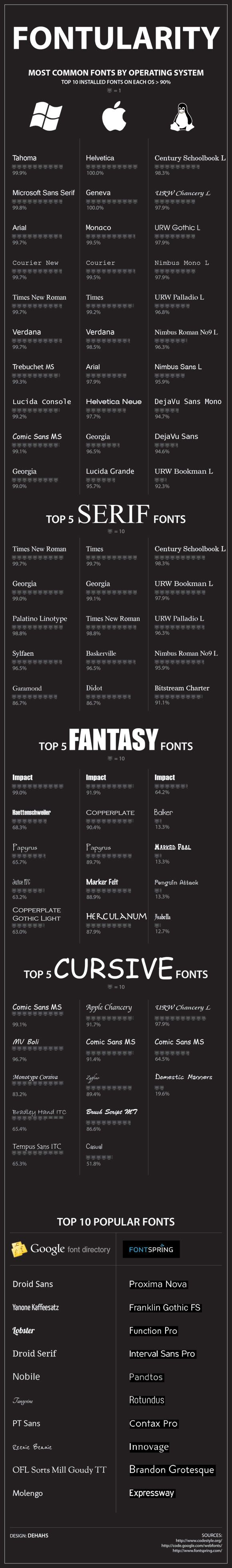 Fontularity: Most Popular Fonts by Operating System: Fonts Typography, Most Popular, Graphics Design, Fonts Infographic, Common Fonts, Operation System, System Infographic, Popular Fonts, Typography Infographic