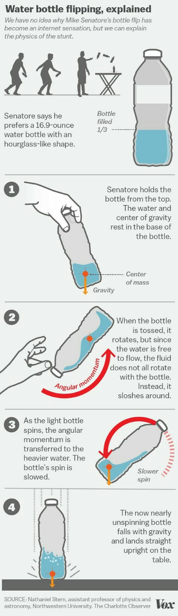Bottle Flipping science lesson                                                                                                                                                                                 More