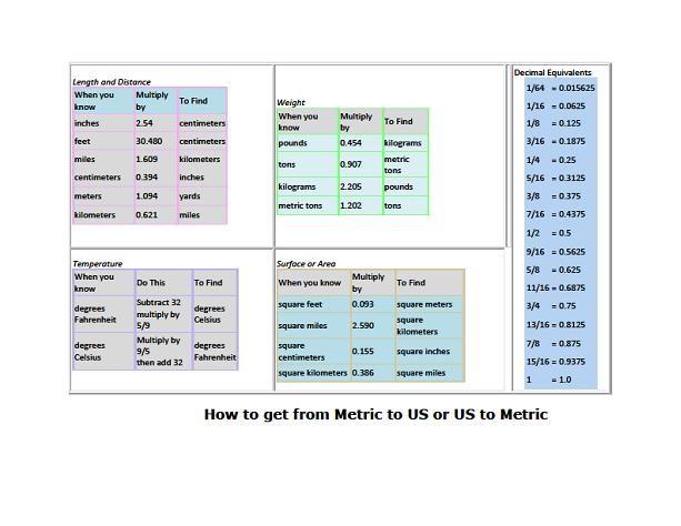 Metric Conversion Chart Printable Selol Ink