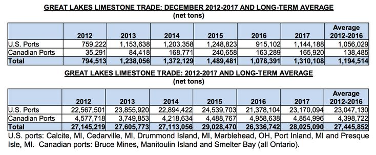 Great Lakes limestone shipments up 64 percent in 2017 - dragline operator sample resume